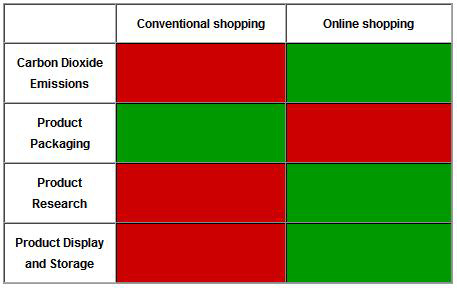 online shopping enviornmental impact