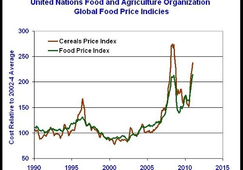 FAO Price Index Trends
