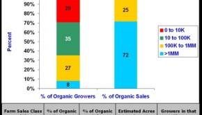 CA Organic By Sales Class 2009