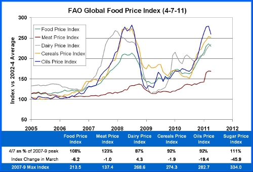 FAO Index 4-7-11