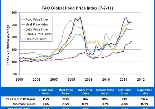 FAO Index 7-7-11