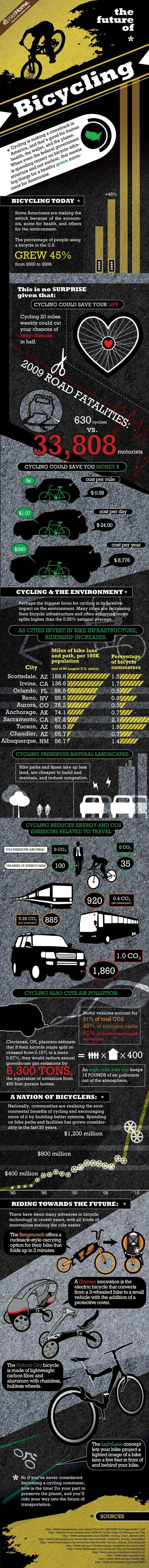 infographic on facts about bicycling's present and future
