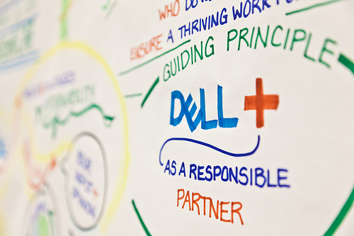 dell cap sustainability graphic notes