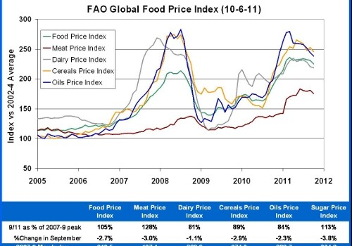 FAO Index 10-6-11