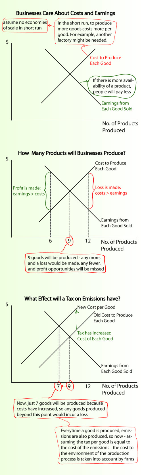 economics of pollution infographic