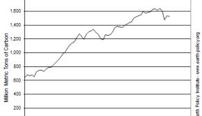 co2 emissions drop