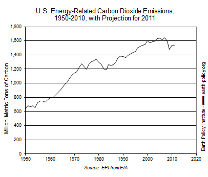 co2 emissions reductions