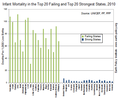 failing states strong states infant mortality