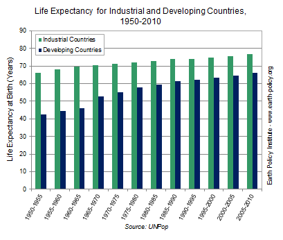 life expectancy graph