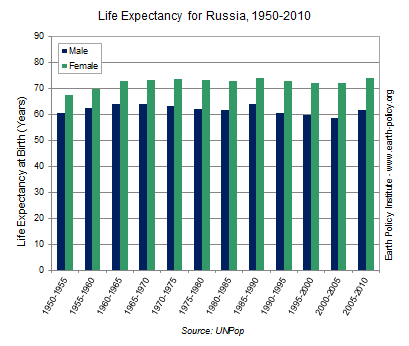 life expectancy Russia