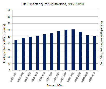 life expectancy South Africa