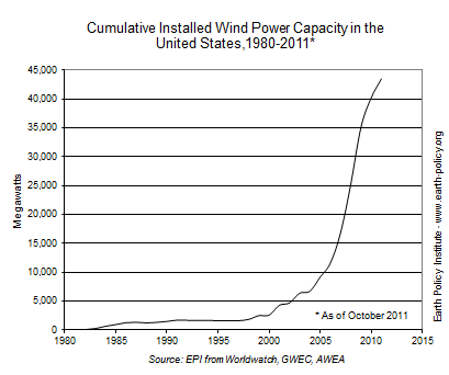 cumulative installed wind power capacity