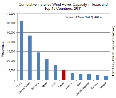installed wind power in texas