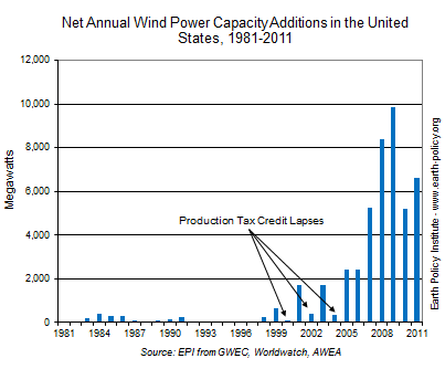 wind power capacity additions
