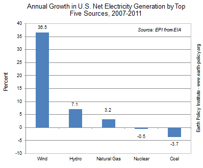 growth rates of wind power and other sources