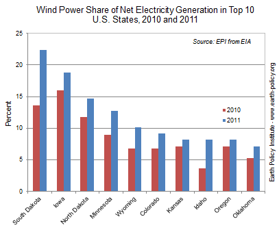 wind power share of electricity generation rates