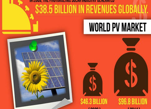 solar growth infographic featured