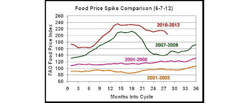 food price spke comparison