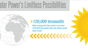 how much solar power infographic