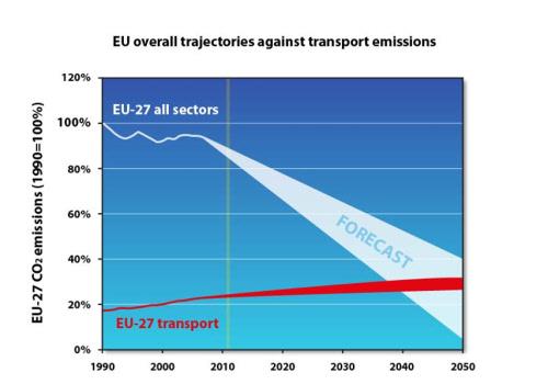 european union transportation projections
