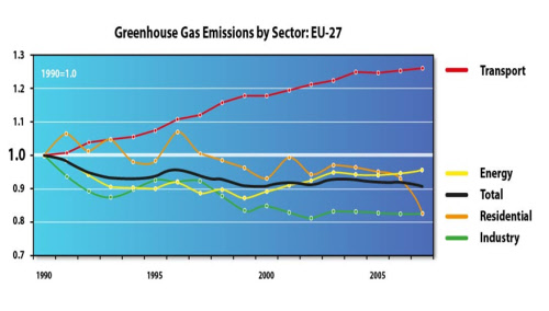 greenhouse gas emssions by section european union
