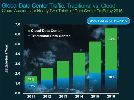 global data center traffic graph