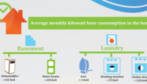 home energy use featured