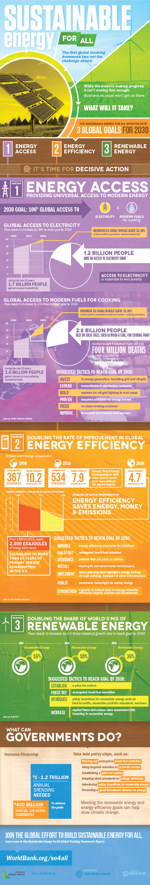 sustainable energy for all infographic
