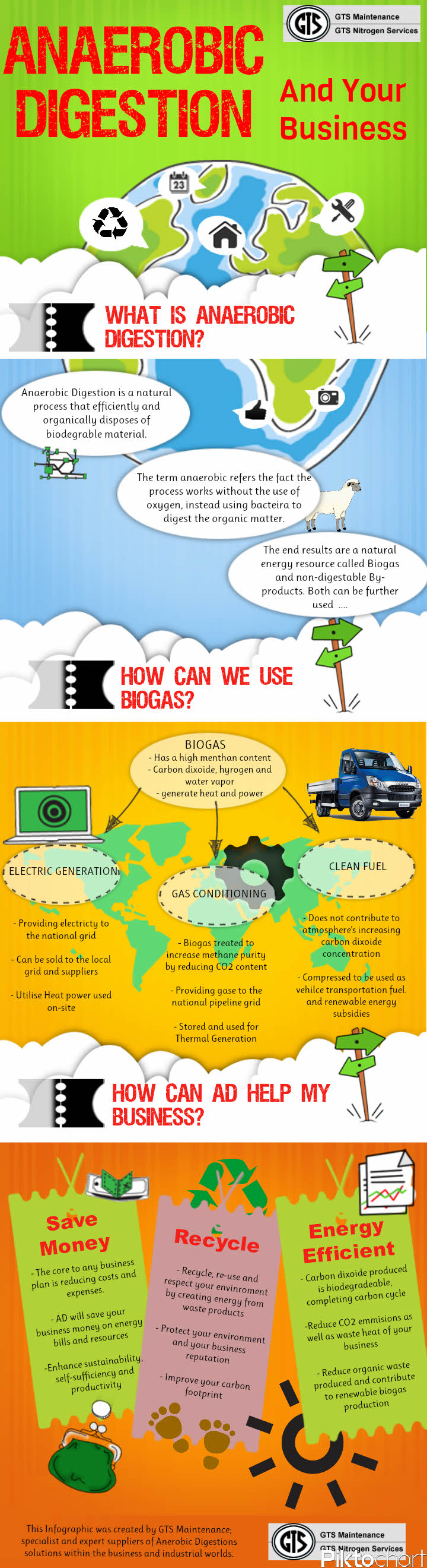 anaerobic digestion infographic