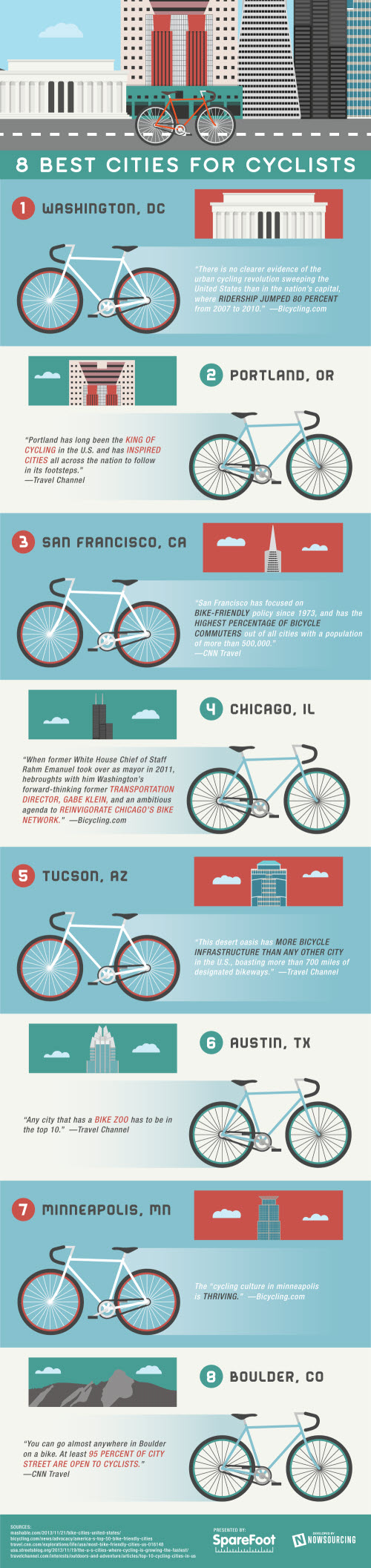 best cycling cities in the us
