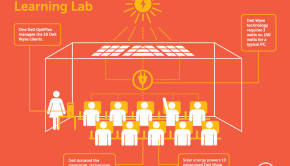 dell wyse computer lab infographic