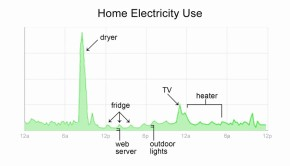 Low Impact Living: Google Searching For An Electricity Meter Near You