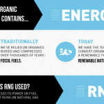 renewable natural gas infographic selection