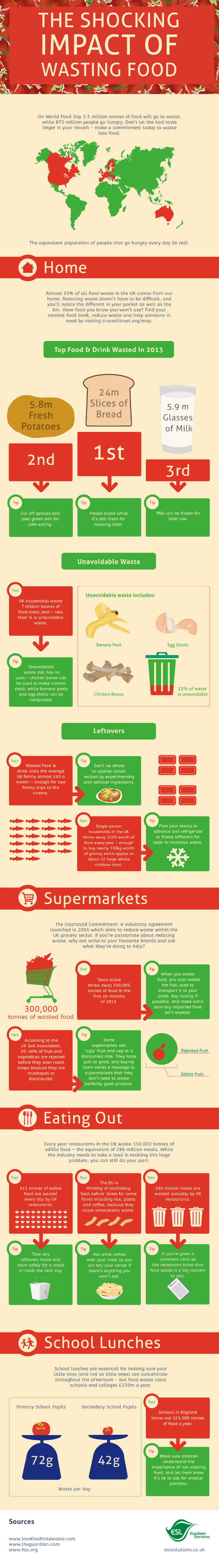 food waste facts uk infographic