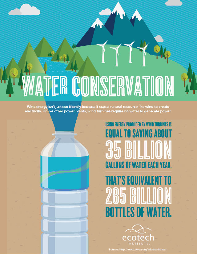 wind energy jobs and water conservation infographic
