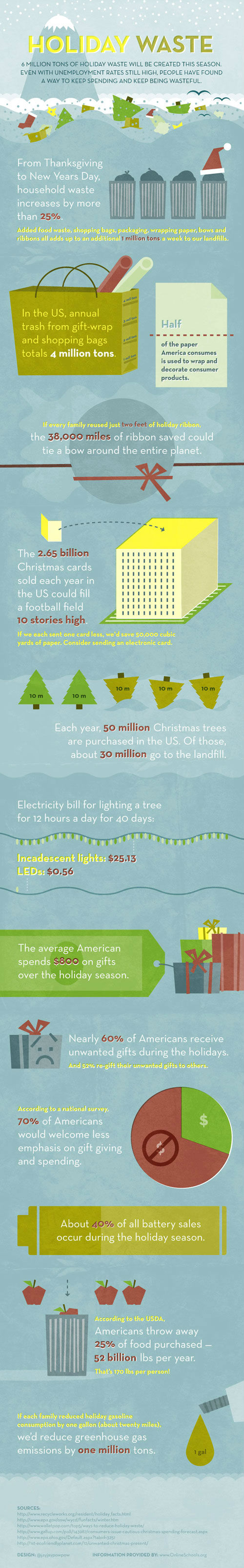 household waste during the holidays