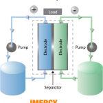 imergy flow battery process