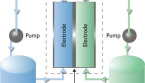 imergy flow battery process