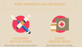 medical waste infographic selection
