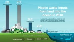 ocean plastic waste infographic