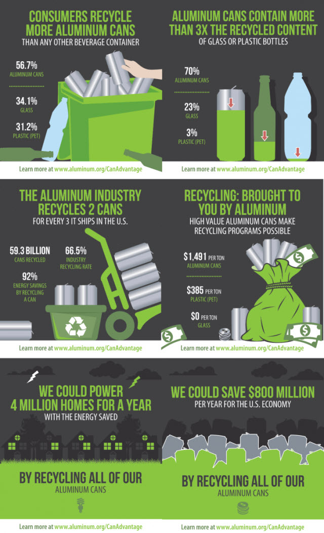 aluminum cans infographic
