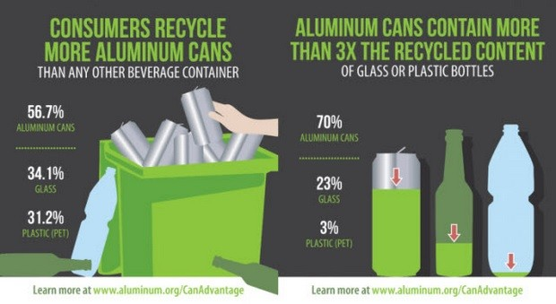 aluminum cans infographic selection