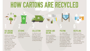recycling Tetra Pak containers